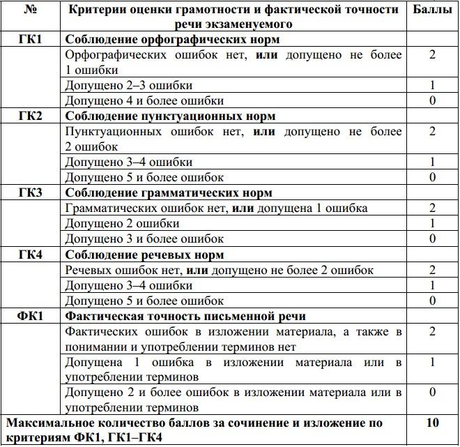 Критерии оценивания эссе по литературе 9187
