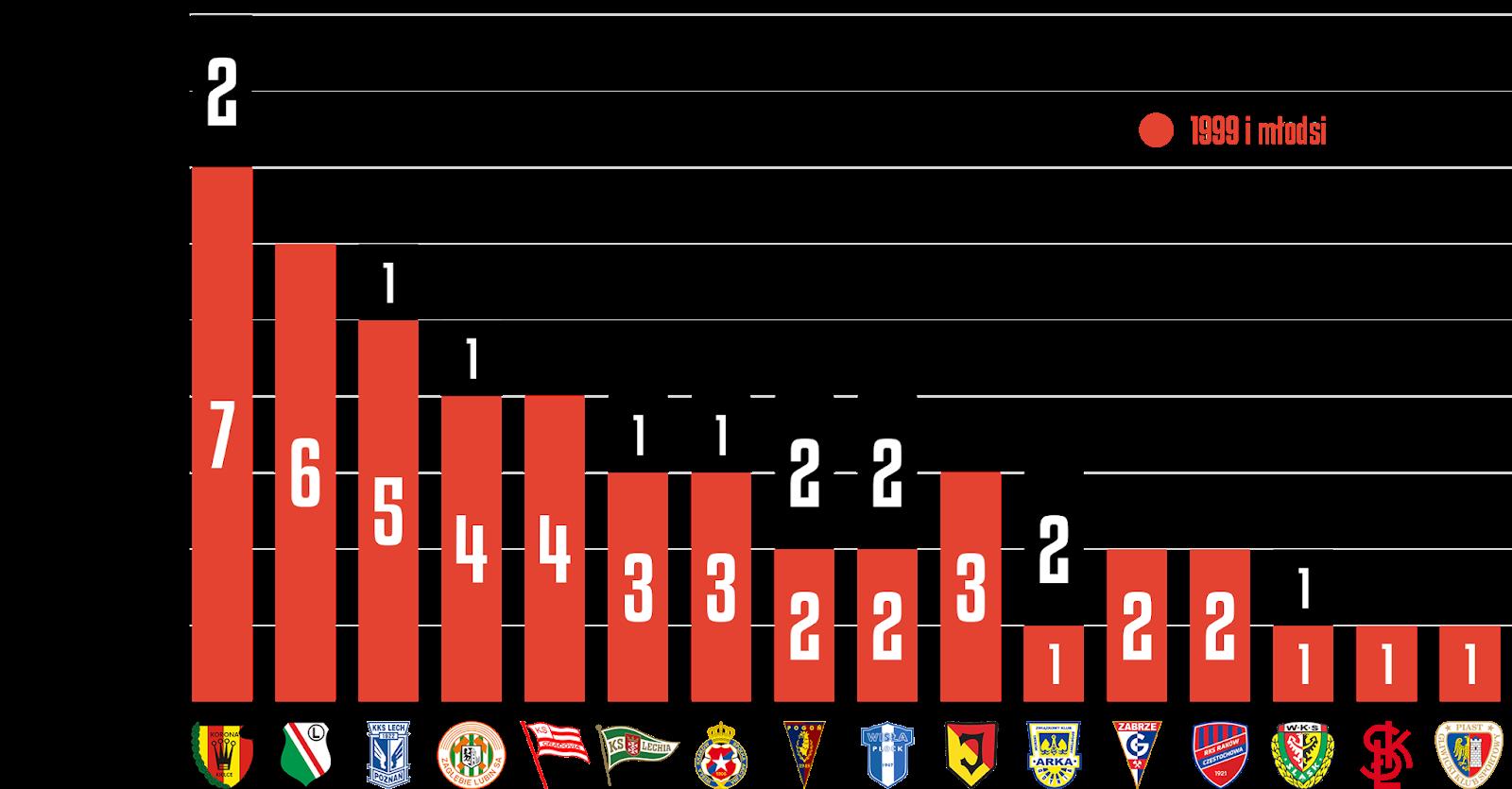 Młodzieżowcy w 36. kolejce PKO Ekstraklasy<br><br>Źródło: Opracowanie własne na podstawie ekstrastats.pl<br><br>graf. Bartosz Urban