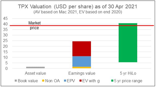 TPX Intrinsic value