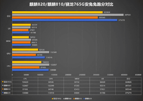 Benchmarks – Antutu, 3D Mark and Geekbench