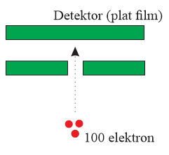 eksperimen difraksi pada elektron
