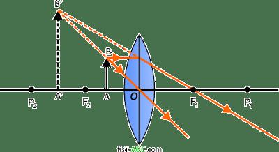 sifat bayangan pada lensa cembung (konveks) ketika Benda berada di antara O dan F2 (Ruang 1)