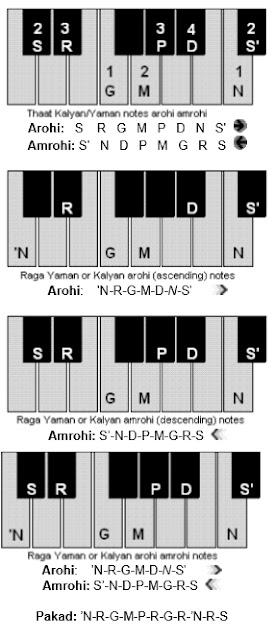 Learn Harmonium Raga Yaman Lakshan Geet with Lyrics