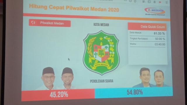 Quick Count 90 Persen: Mantu Jokowi Ungguli Lawan
