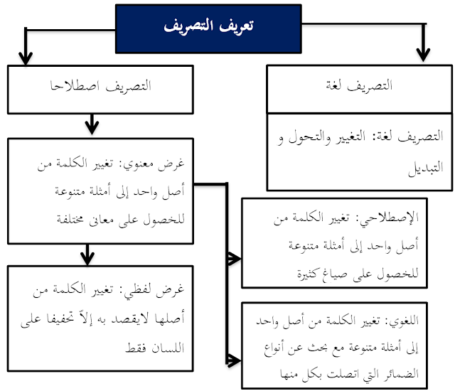 Pengertin Tashrif (التصريف)