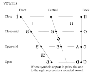 Vowels diagrams with different labels