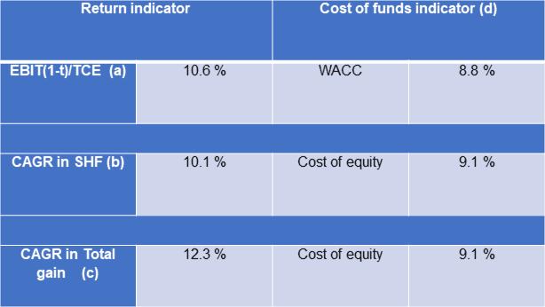 Asia File value creation metrics