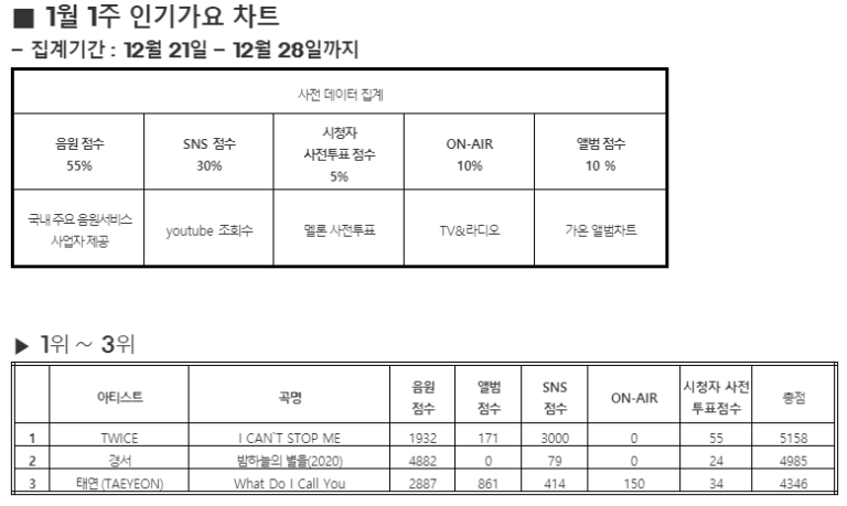 'I CAN'T STOP ME' Received Its 7th Wins on SBS Inkigayo, Congratulation TWICE!