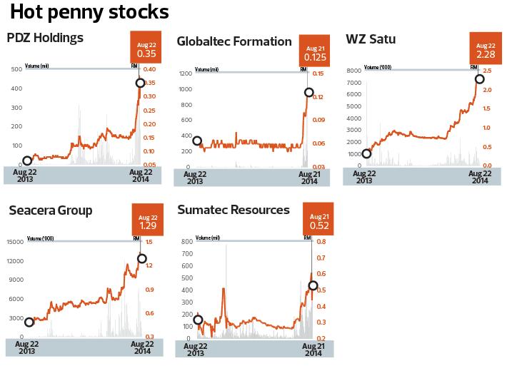 Stocks trading signals