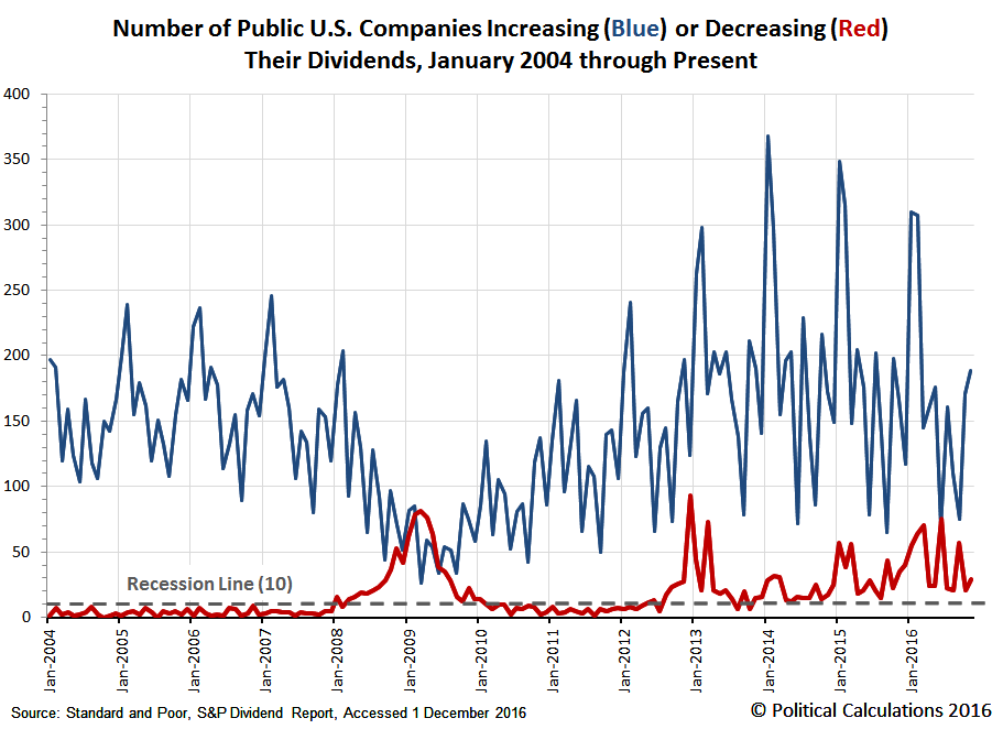 Number of Public U.S. Companies Increasing or Decreasing Their Dividends,  January 2004 through November 2016