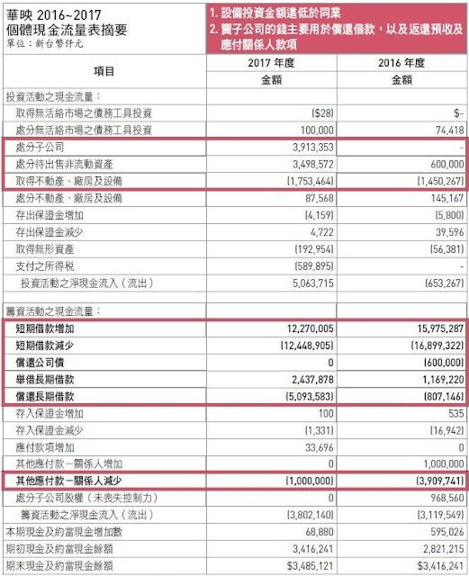 2475華映個體投資和籌資活動之現金流量