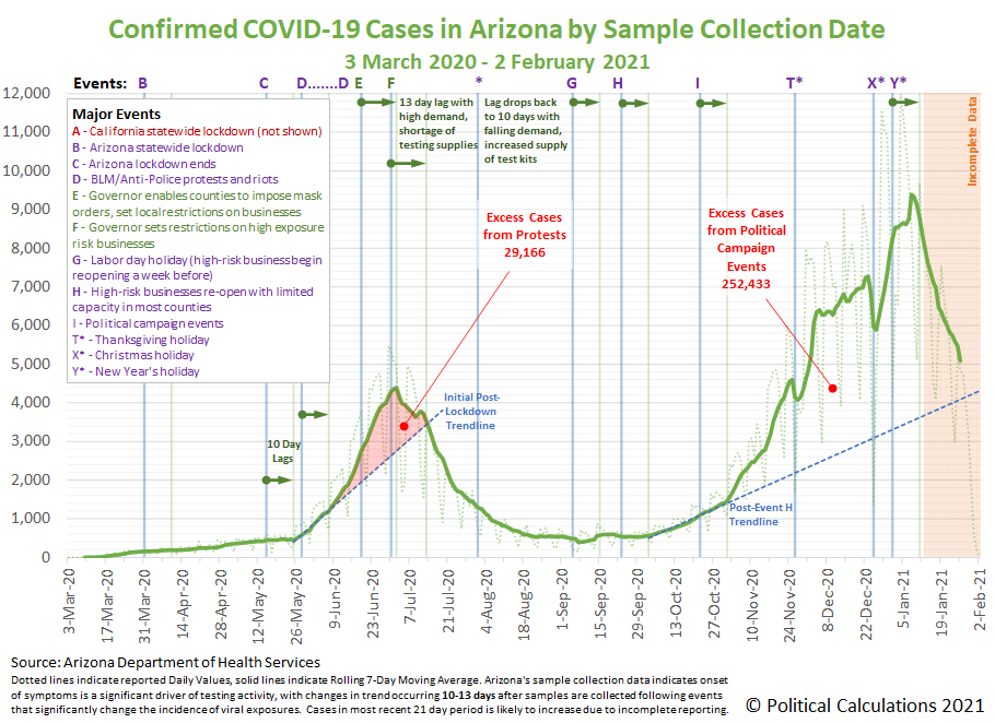 Arizona COVID-19 Newly Confirmed Cases by Date of Sample Collection, 3 March 2020 - 2 February 2021