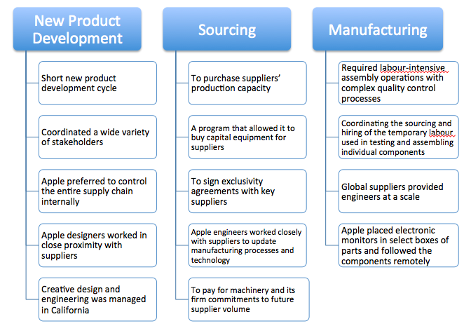 apple supply chain case study pdf