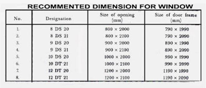 Evens Construction Pvt Ltd Doors Windows And Ventilators