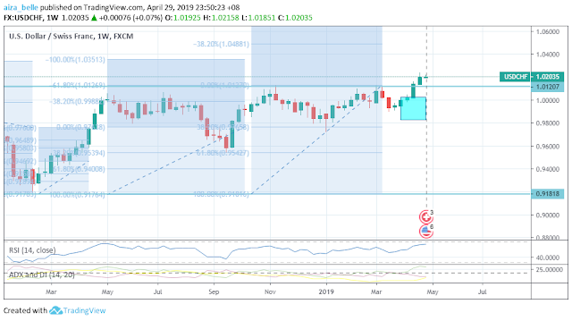 USDCHF April 2019 Seasonality Outcome