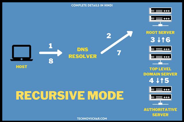 Recursive_Mode_in_DNS