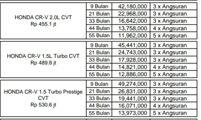 Promo Honda Cr-v Turbo Paket Kredit Tanpa DP Dan OTR JABODETABEK