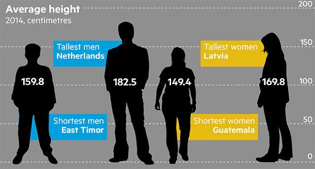 negara dengan penduduk tinggi badan tertinggi dan terpendek