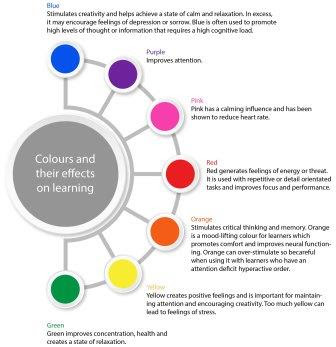 Colour and their impact on lerarning - Infographic