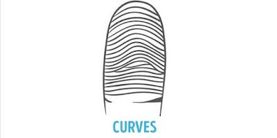 Bentuk Curves atau Kurva