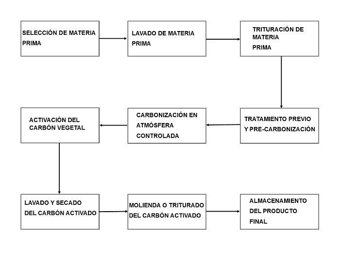 Diagrama de bloques de fabricación de carbón activado