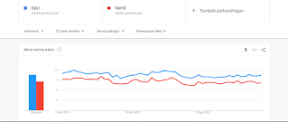 niche blog parenting google trending