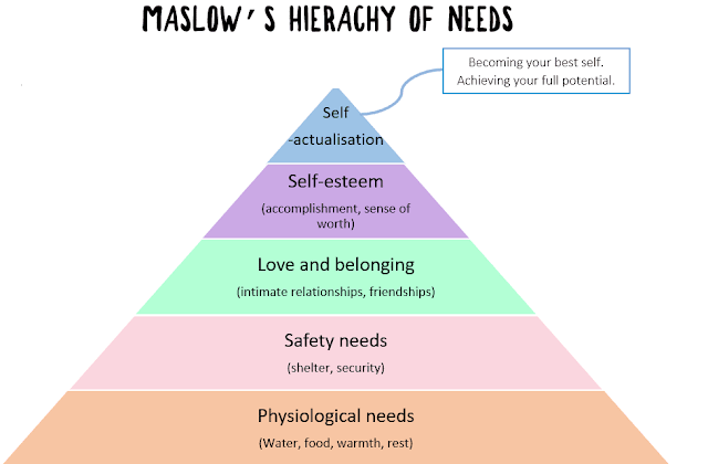 Maslow's hierachy of needs pyramid diagram