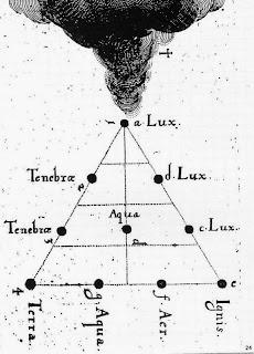 Resultado de imagen de tetraktys