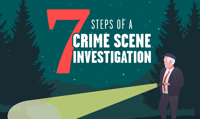 Steps involved in crime scene examination