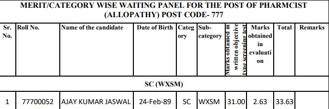 WAITING PANEL FOR THE POST OF PHARMCIST (ALLOPATHY) POST CODE- 777-HPSSC Hamirpur