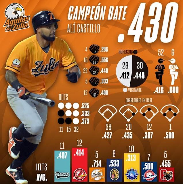 Alí Castillo campeón bate de la LVBP | Foto: Prensa Águilas del Zulia