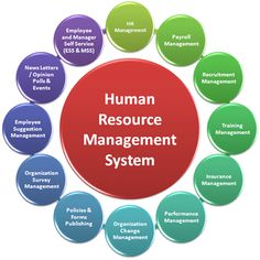 HRM : Human Resources Management