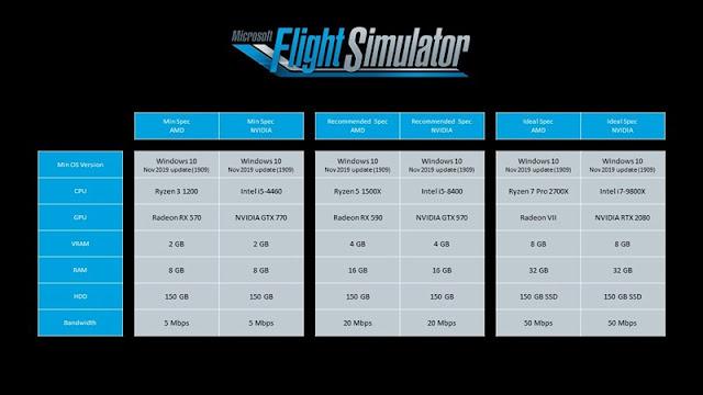 Spesifikasi Microsoft Flight Simulator 2020 dan Tanggal Rilis