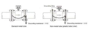 grounding of electromagnetic flow meter