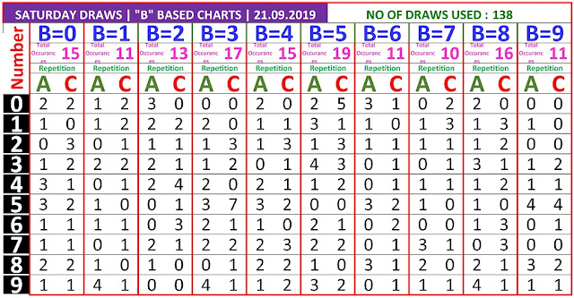 Kerala lottery result B Board winning number chart of latest 138 draws of Saturday Karunya  lottery. Karunya  Kerala lottery chart published on 21.09.2019