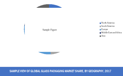 global glass packaging market share by region