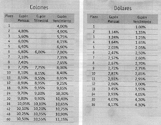CoopeNae CD Rates for Colones and USD
