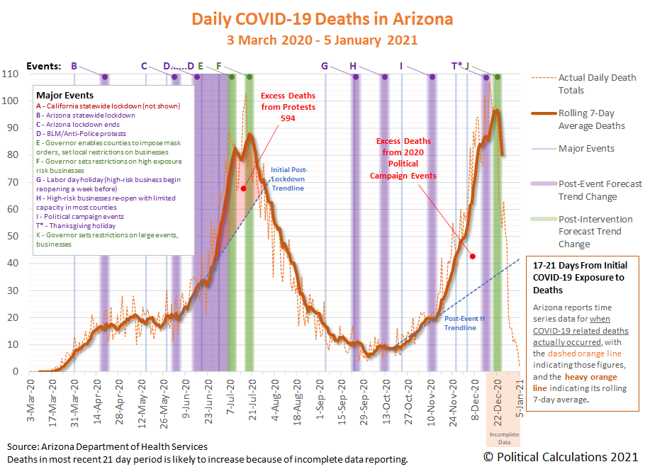 Arizona COVID-19 Deaths by Death Certificate Date, 3 March 2020 - 5 January 2021