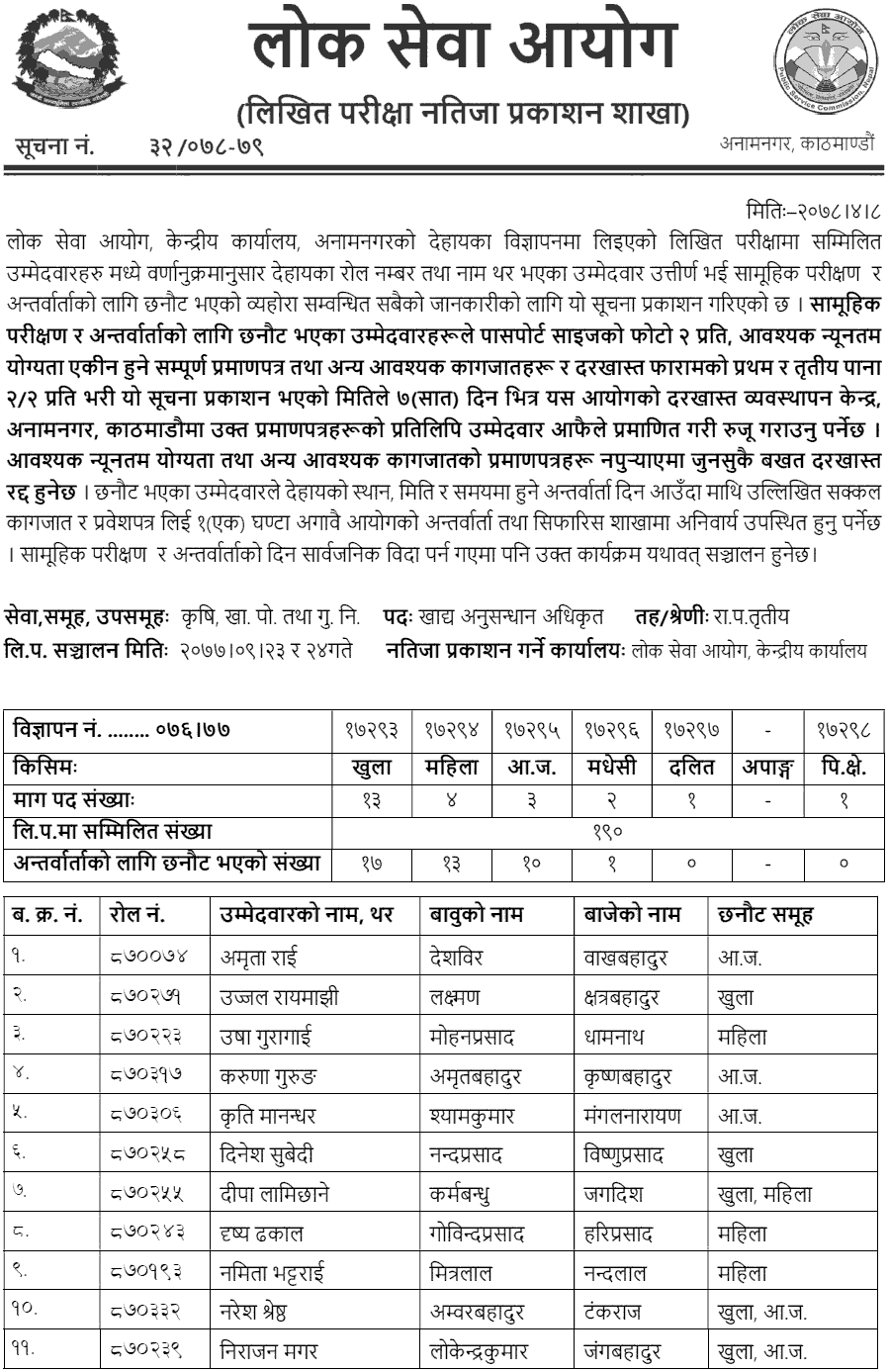 Lok Sewa Aayog Published Written Exam Result of Food Research Officer