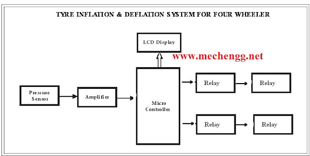 Block Diagram-TYRE INFLATION & DEFLATION SYSTEM FOR FOUR WHEELER