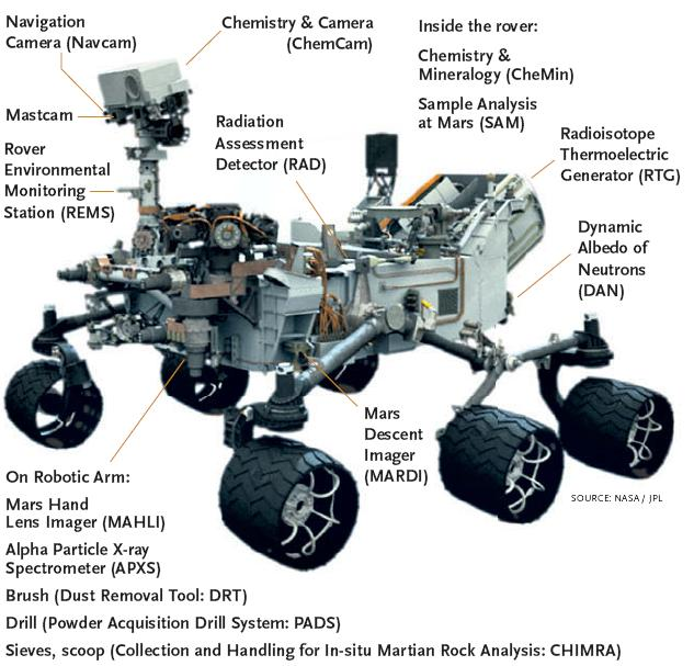 Curiosity Mission in Pictures, Part 1: The Build ...
