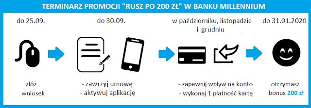 """Terminarz promocji """"Rusz po 200 zł"""" za konto w Banku Millennium"""
