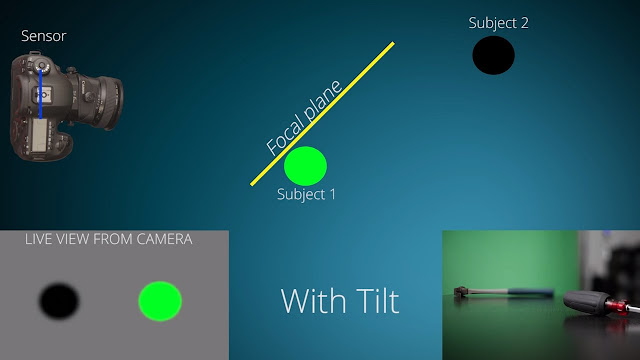 How do  Tilt-Shift Lenses work