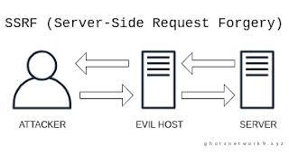 Pengenalan Server-Side Request Forgery (SSRF)