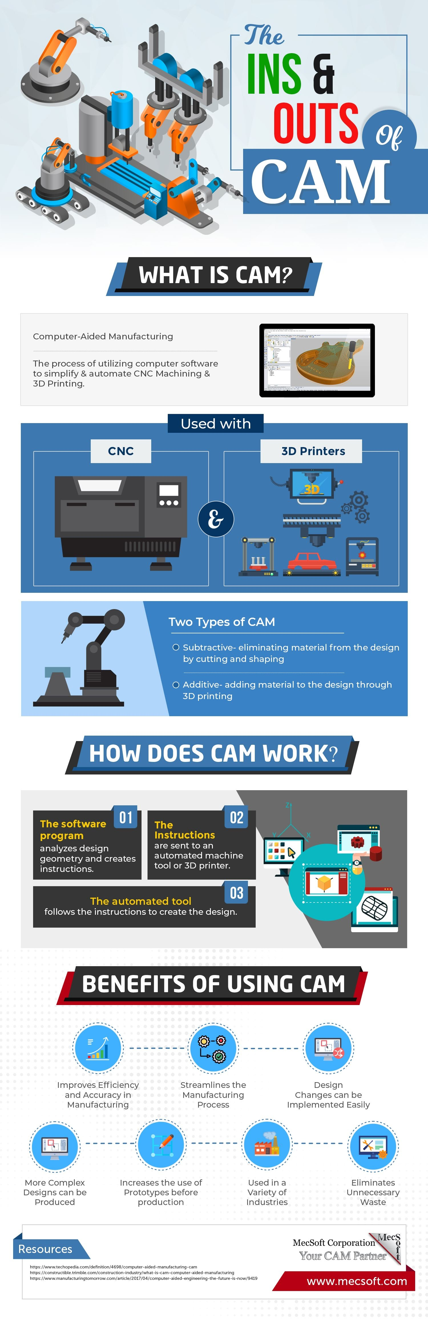 The Ins & Outs of CAM #infographic