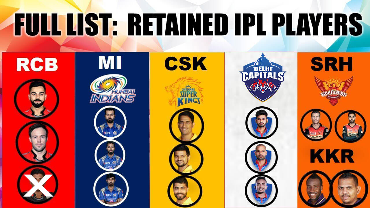IPL 2020 Auction:Full list of players retained और released टीमों द्वारा For IPL 2020 Auction