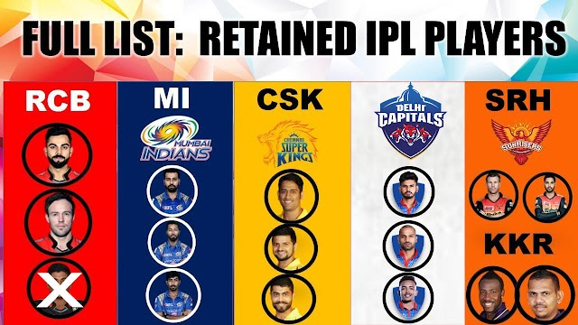 IPL 2020 Trade: Full list of players retained और released टीमों द्वारा For IPL 2020 Auction