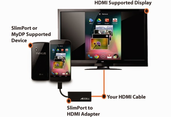 how to connect SlimPort with android to connect with TV