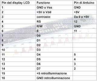 Piedinatura%2Bdisplay - Leggere la temperatura con Arduino Uno.