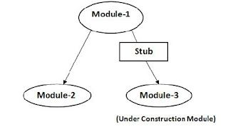 Top-Down and Bottom-up Approach in Integration Testing